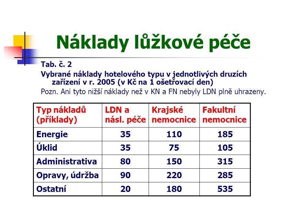Náklady lůžkové péče Typ nákladů (příklady) LDN a násl. péče