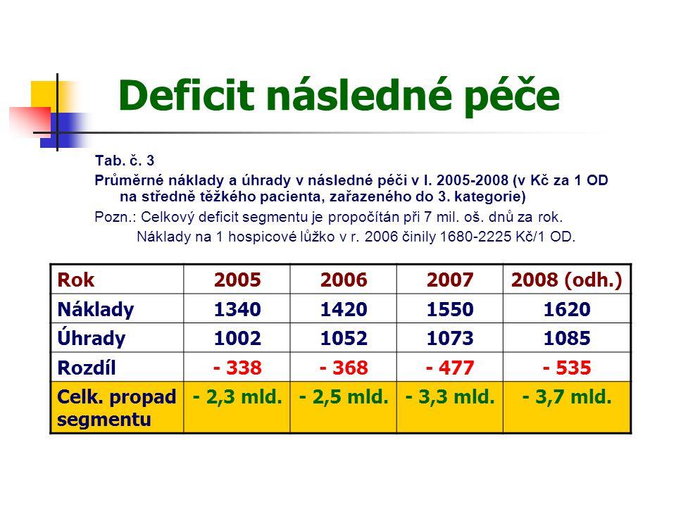 Deficit následné péče Rok 2005 2006 2007 2008 (odh.) Náklady 1340 1420