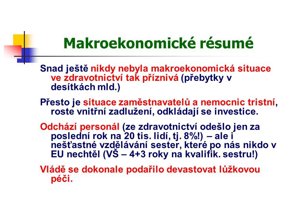 Makroekonomické résumé