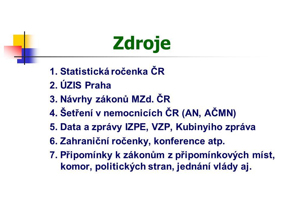 Zdroje 1. Statistická ročenka ČR 2. ÚZIS Praha