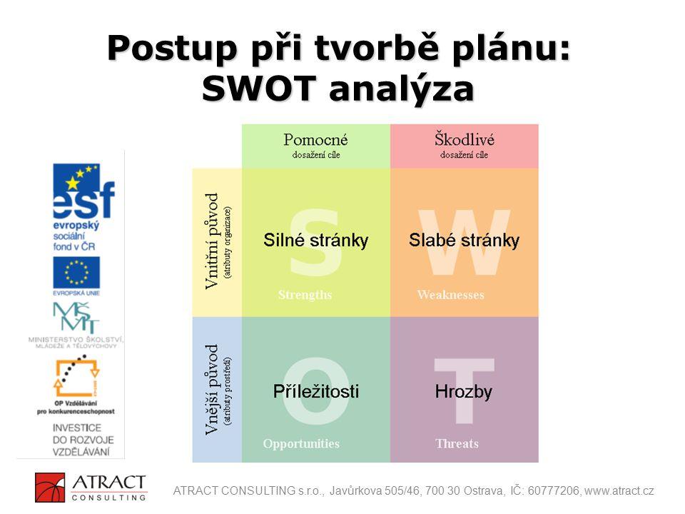 Postup při tvorbě plánu: SWOT analýza