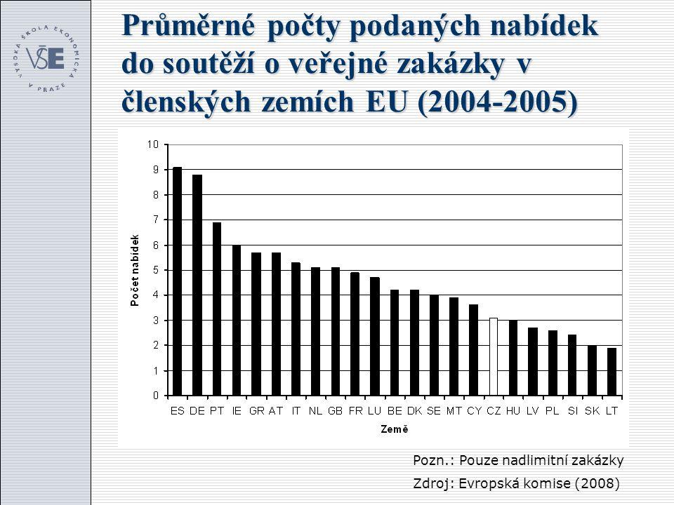 Průměrné počty podaných nabídek do soutěží o veřejné zakázky v členských zemích EU (2004-2005)