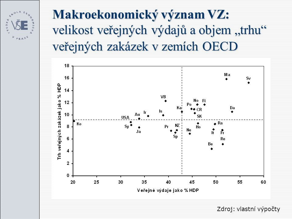 """Makroekonomický význam VZ: velikost veřejných výdajů a objem """"trhu veřejných zakázek v zemích OECD"""