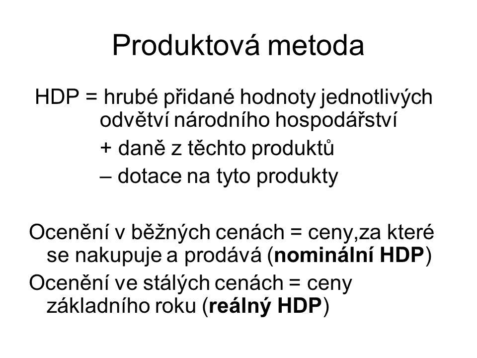 Produktová metoda HDP = hrubé přidané hodnoty jednotlivých odvětví národního hospodářství. + daně z těchto produktů.