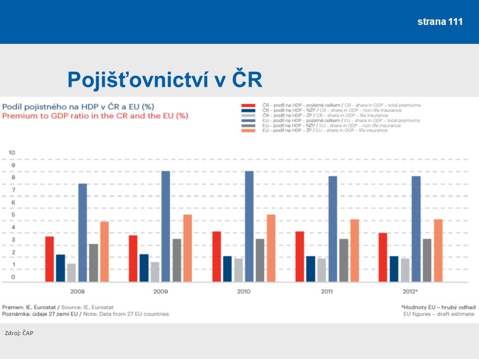 Pojišťovnictví v ČR Zdroj: ČAP
