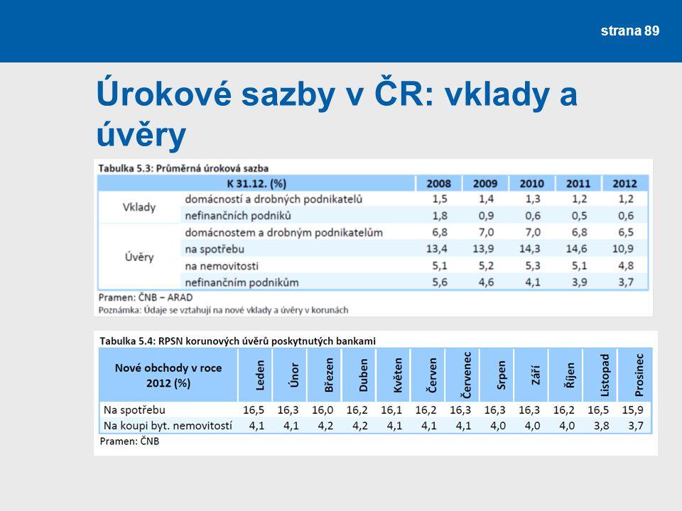Úrokové sazby v ČR: vklady a úvěry