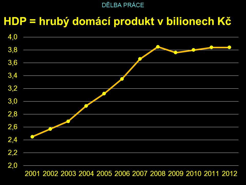 HDP = hrubý domácí produkt v bilionech Kč