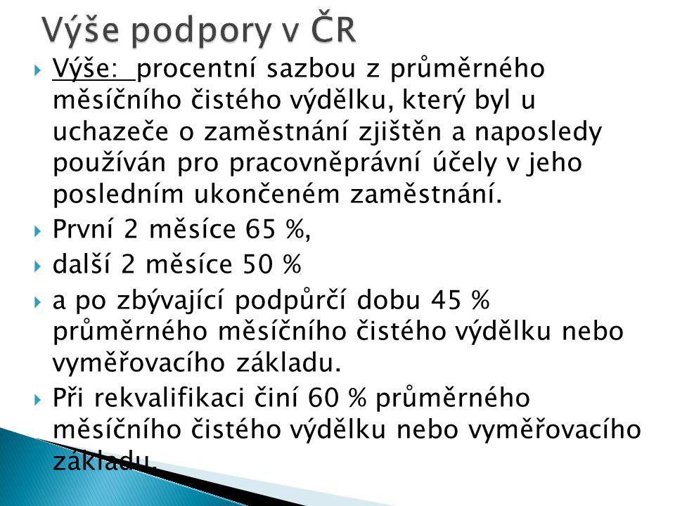 Výše podpory v ČR