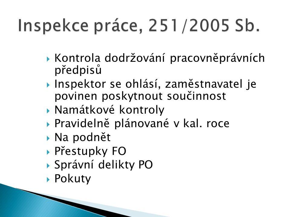 Inspekce práce, 251/2005 Sb. Kontrola dodržování pracovněprávních předpisů. Inspektor se ohlásí, zaměstnavatel je povinen poskytnout součinnost.
