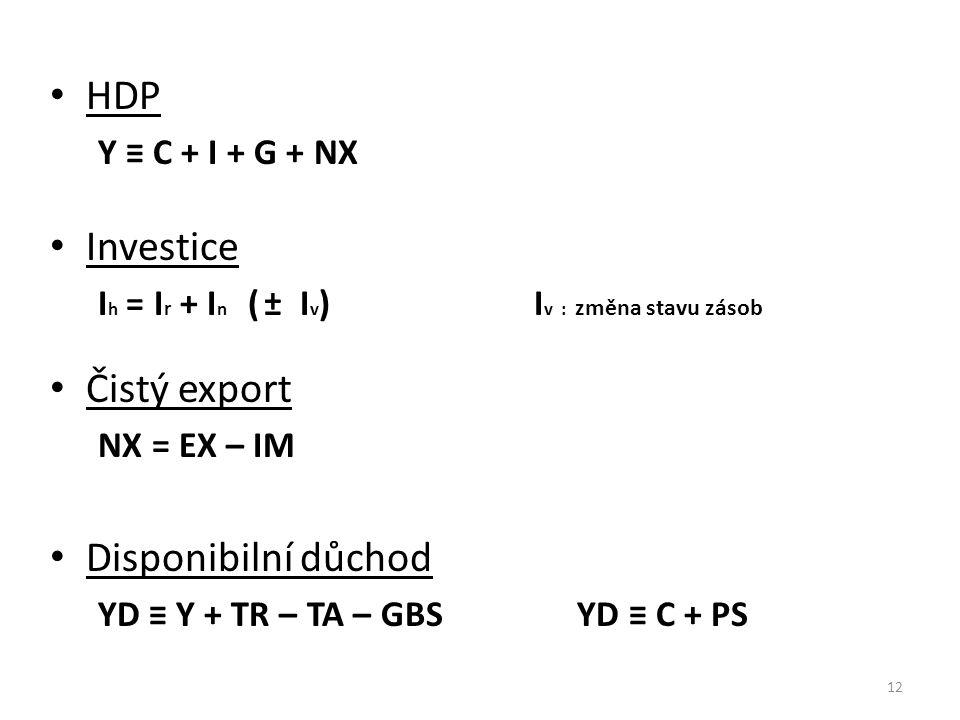 HDP Investice Čistý export Disponibilní důchod Y ≡ C + I + G + NX