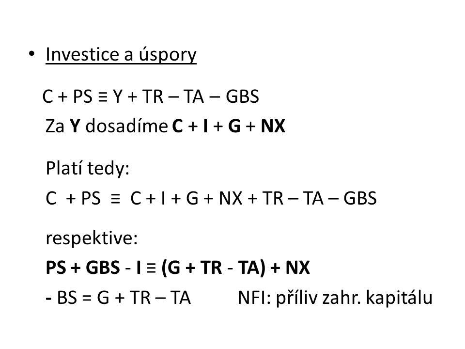 Investice a úspory C + PS ≡ Y + TR – TA – GBS. Za Y dosadíme C + I + G + NX. Platí tedy: C + PS ≡ C + I + G + NX + TR – TA – GBS.