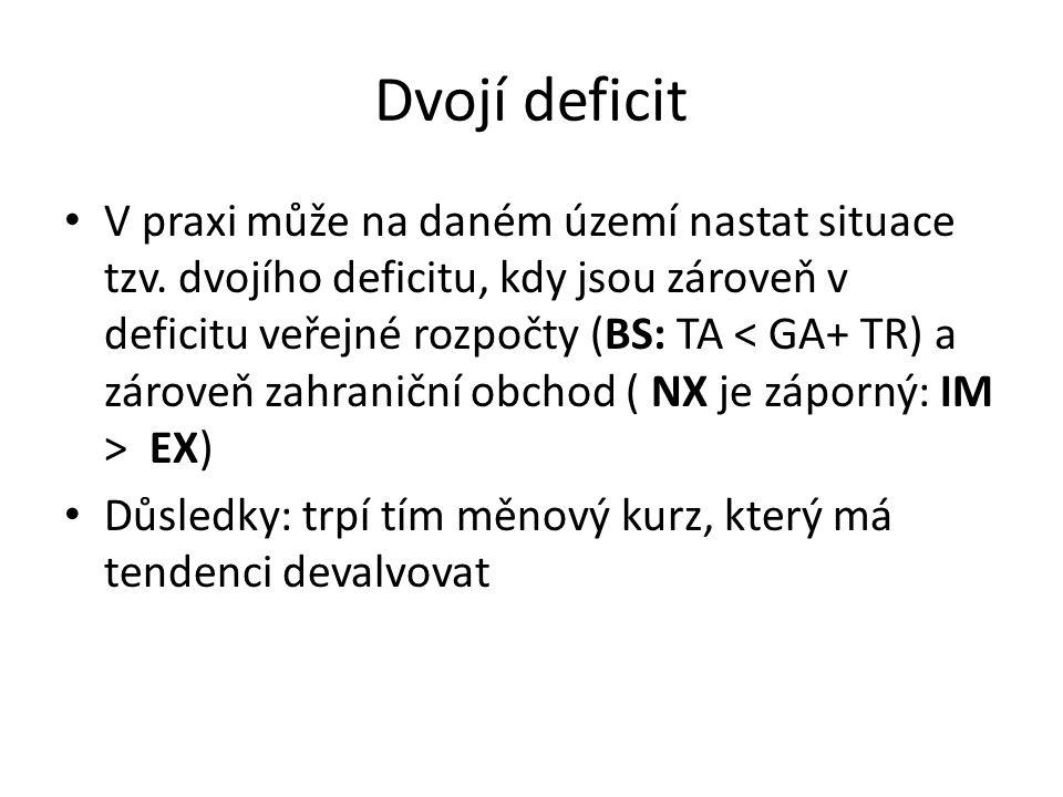 Dvojí deficit