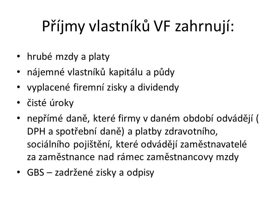 Příjmy vlastníků VF zahrnují:
