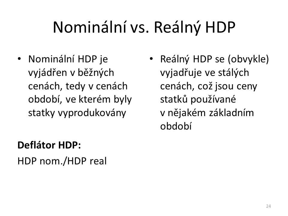 Nominální vs. Reálný HDP