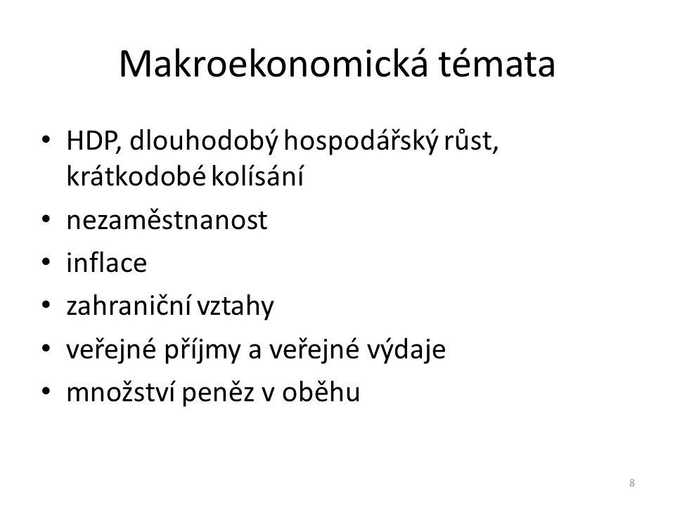 Makroekonomická témata