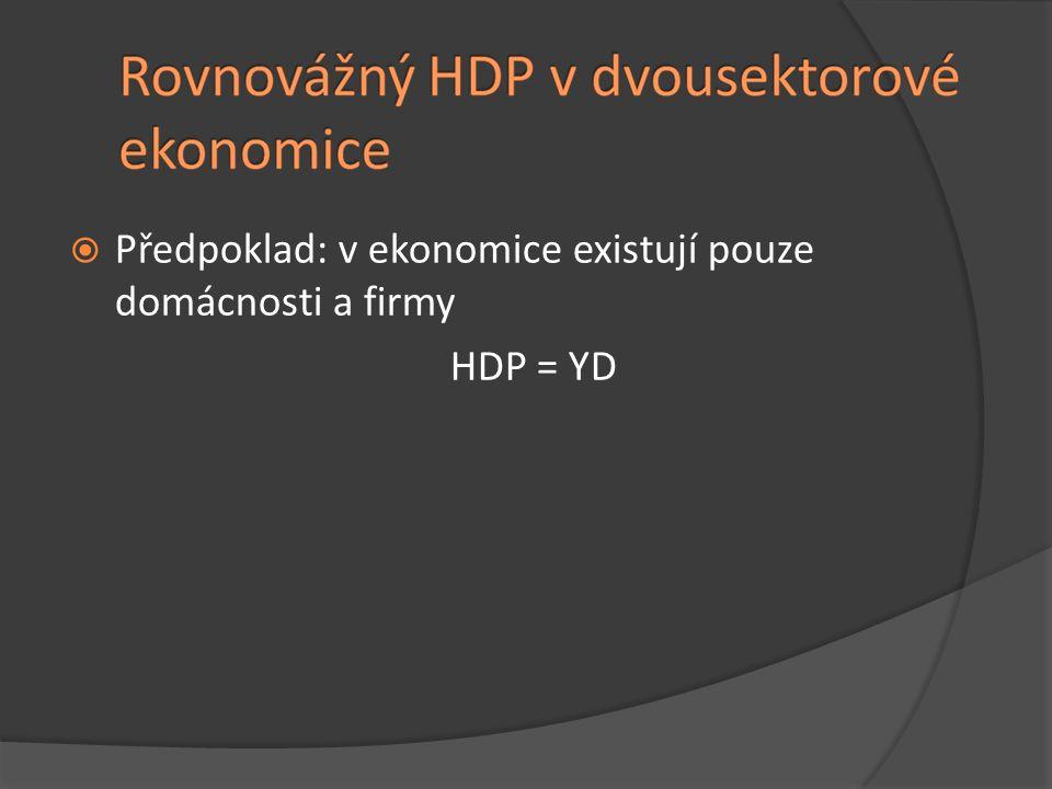 Předpoklad: v ekonomice existují pouze domácnosti a firmy
