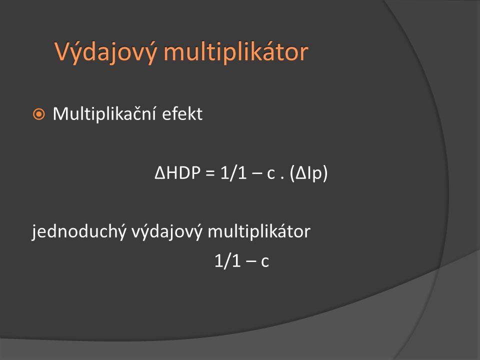 Multiplikační efekt ∆HDP = 1/1 – c . (∆Ip) jednoduchý výdajový multiplikátor 1/1 – c