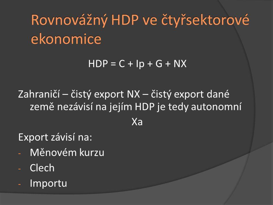 HDP = C + Ip + G + NX Zahraničí – čistý export NX – čistý export dané země nezávisí na jejím HDP je tedy autonomní.
