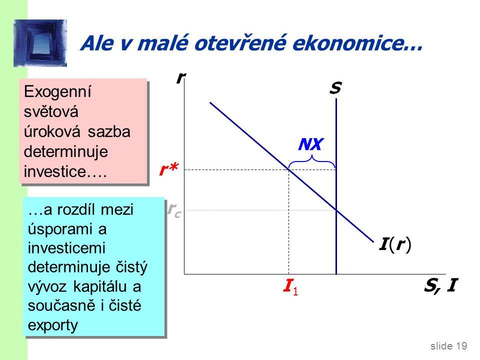 Tři příklady: 1. Domácí fiskální politika