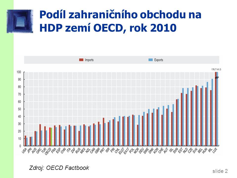 Podíl vývozu a dovozu na HDP ČR (%)