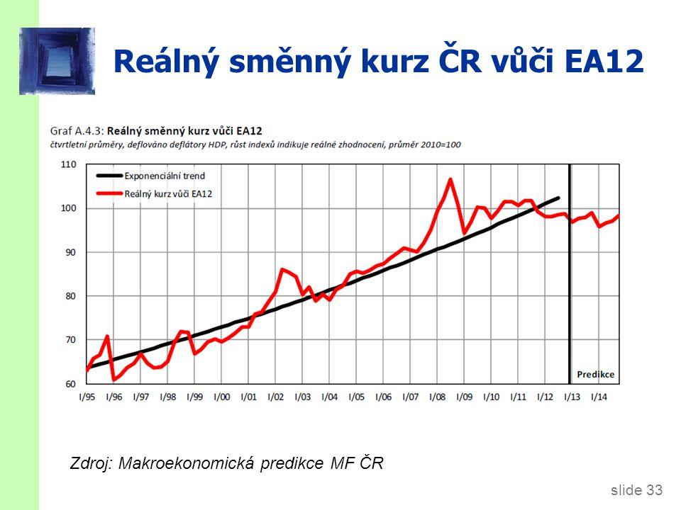 Jak NX závisí na ε ε  domácí zboží se stává relativně dražší ve srovnání se zahraničním zboží.