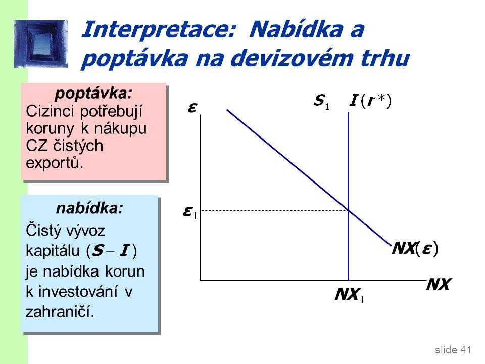 Čtyři příklady: 1. Domácí fiskální politika