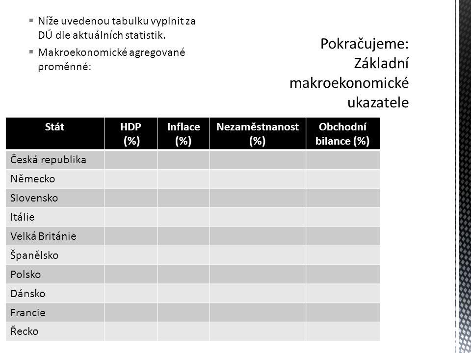 Pokračujeme: Základní makroekonomické ukazatele