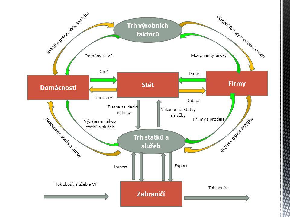 Trh výrobních faktorů Domácnosti Trh statků a služeb