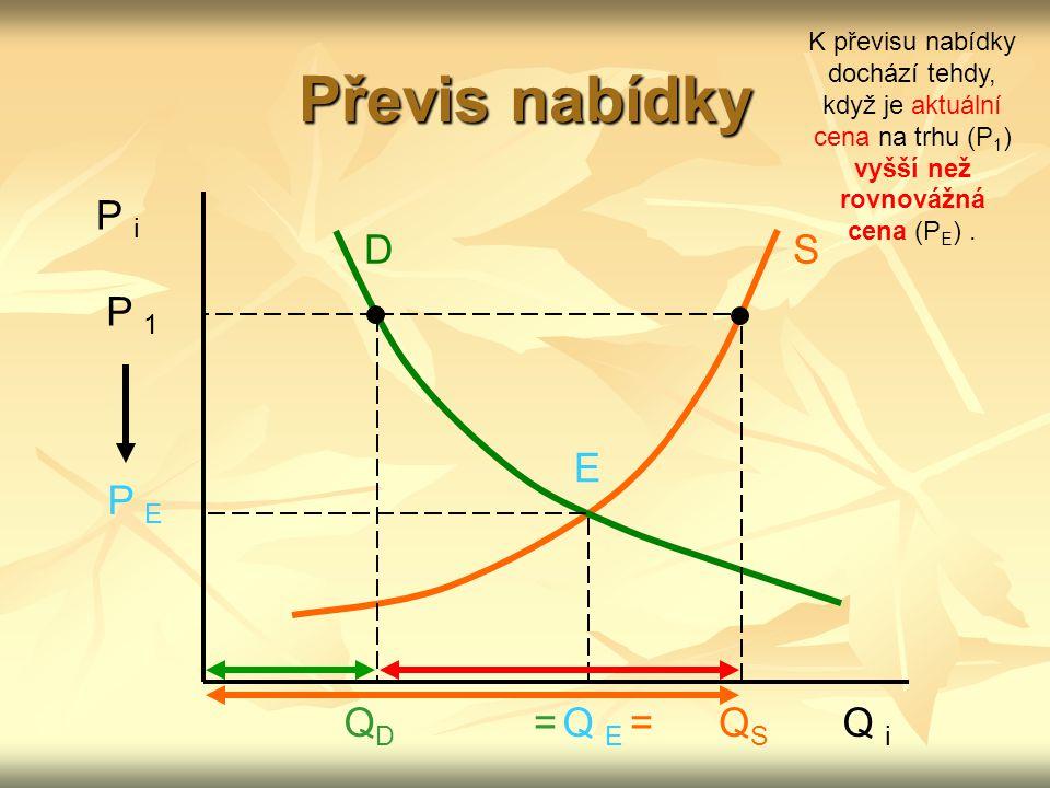 Převis nabídky P i D S P 1 E P E QD = Q E = QS Q i