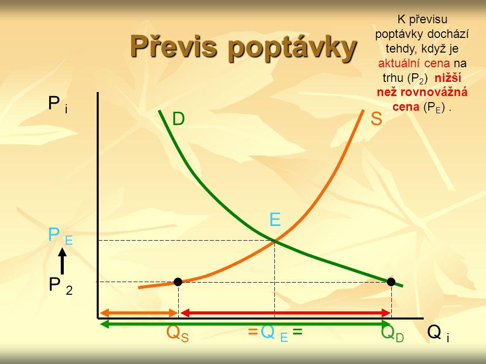Převis poptávky P i D S E P E P 2 QS = Q E = QD Q i
