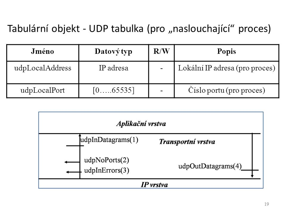 """Tabulární objekt - UDP tabulka (pro """"naslouchající proces)"""