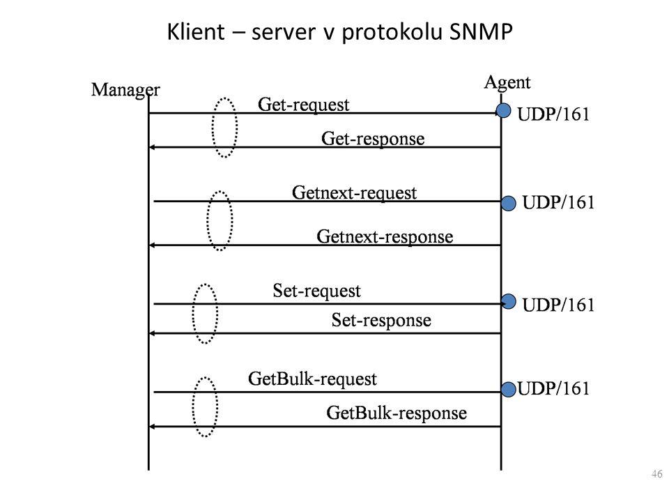 Klient – server v protokolu SNMP