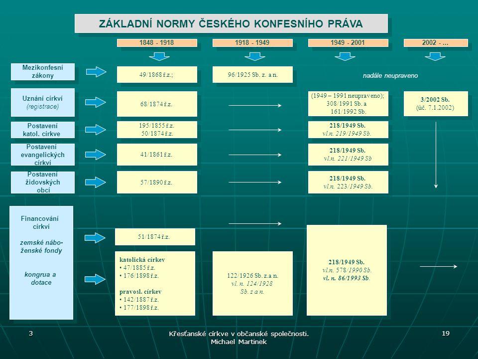 ZÁKLADNÍ NORMY ČESKÉHO KONFESNÍHO PRÁVA