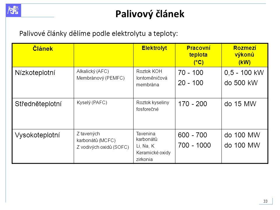Palivový článek Palivové články dělíme podle elektrolytu a teploty: