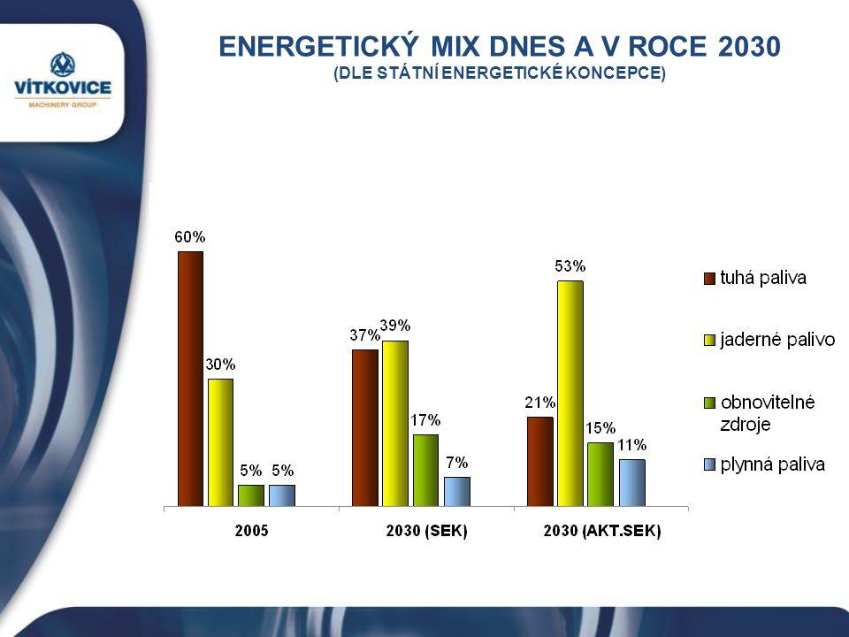 ENERGETICKÝ MIX DNES A V ROCE 2030 (DLE STÁTNÍ ENERGETICKÉ KONCEPCE)