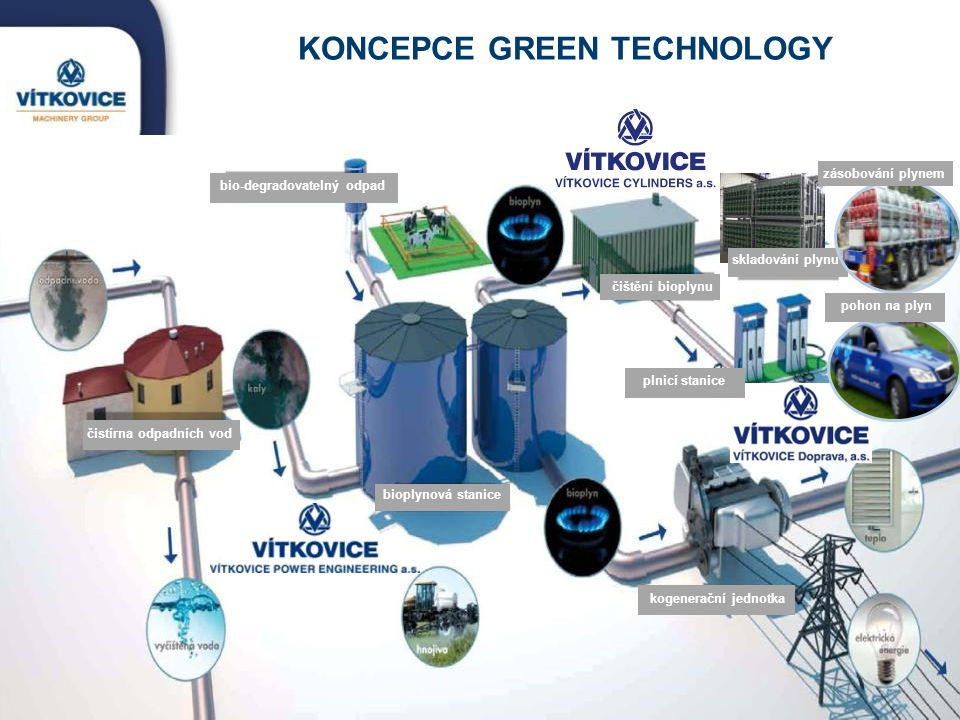KONCEPCE GREEN TECHNOLOGY