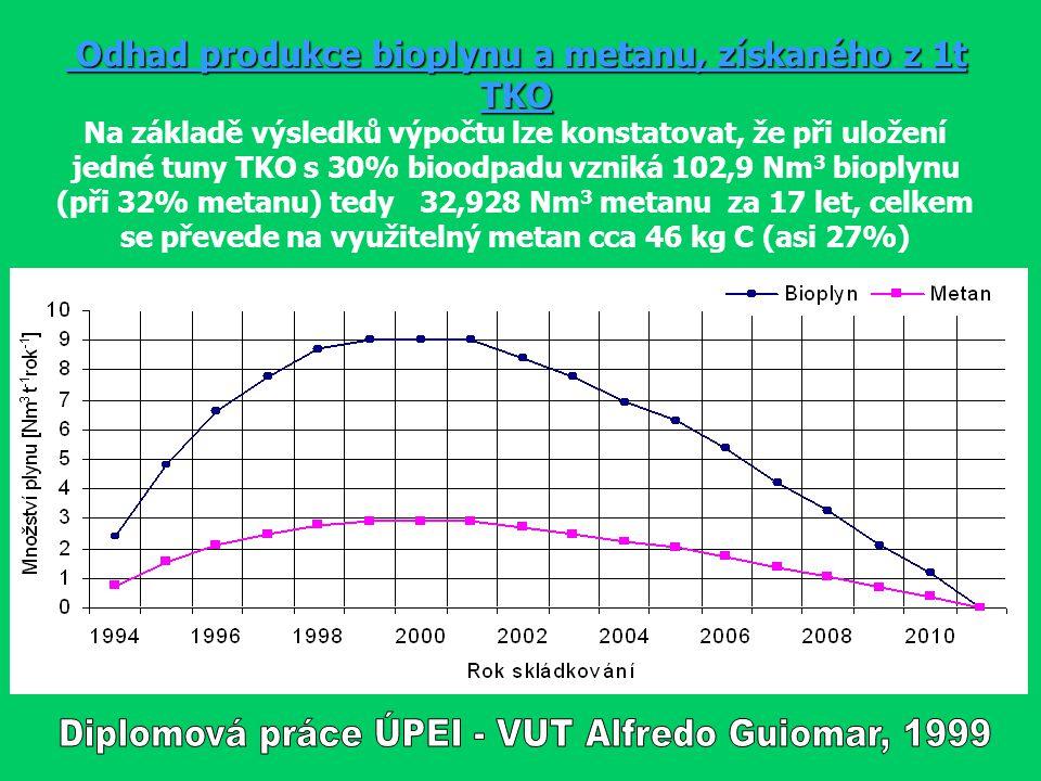 Odhad produkce bioplynu a metanu, získaného z 1t TKO