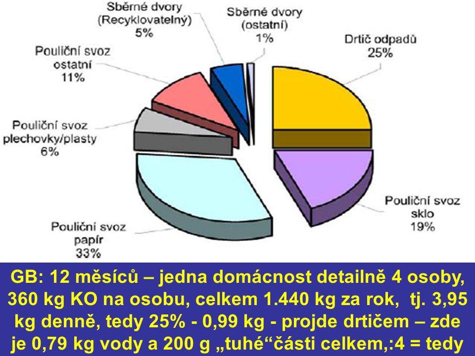 GB: 12 měsíců – jedna domácnost detailně 4 osoby, 360 kg KO na osobu, celkem 1.440 kg za rok, tj.