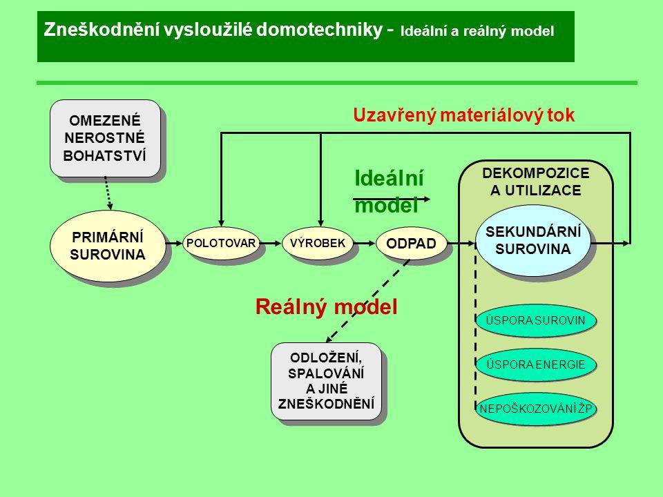 Ideální model Reálný model