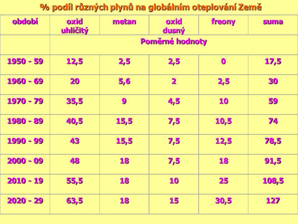 % podíl různých plynů na globálním oteplování Země