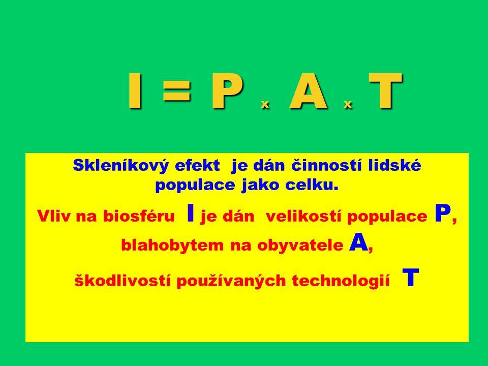 I = P x A x T Skleníkový efekt je dán činností lidské populace jako celku.