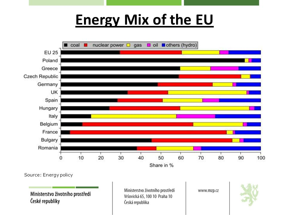 Energy Mix of the EU Source: Energy policy