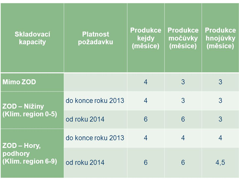 Produkce kejdy (měsíce) Produkce močůvky (měsíce)