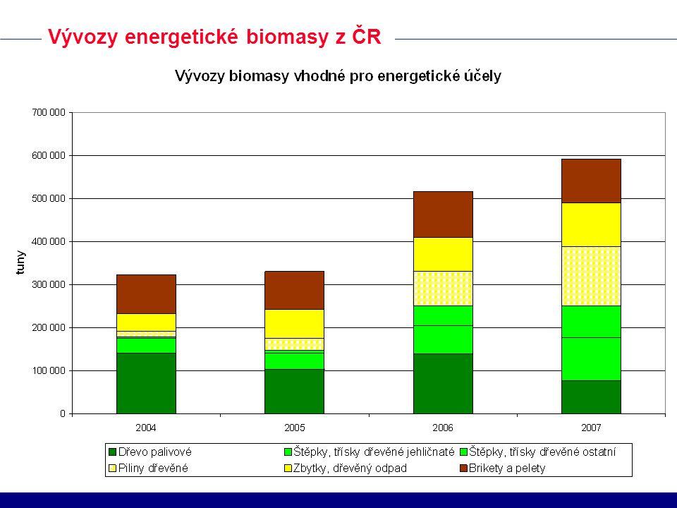 Vývozy energetické biomasy z ČR
