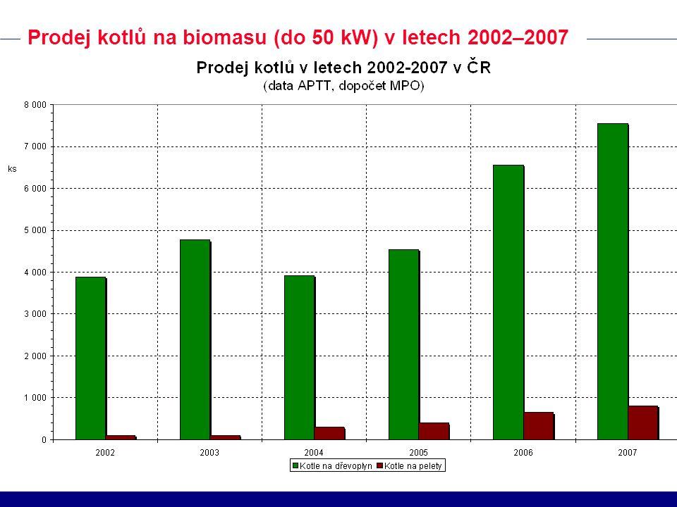 Prodej kotlů na biomasu (do 50 kW) v letech 2002–2007