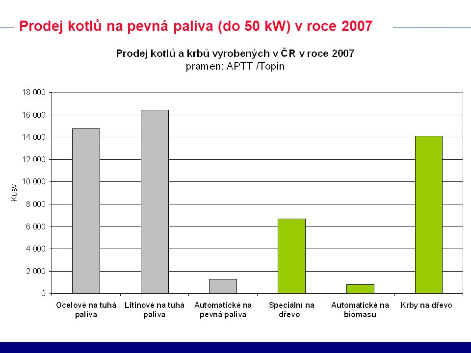 Prodej kotlů na pevná paliva (do 50 kW) v roce 2007