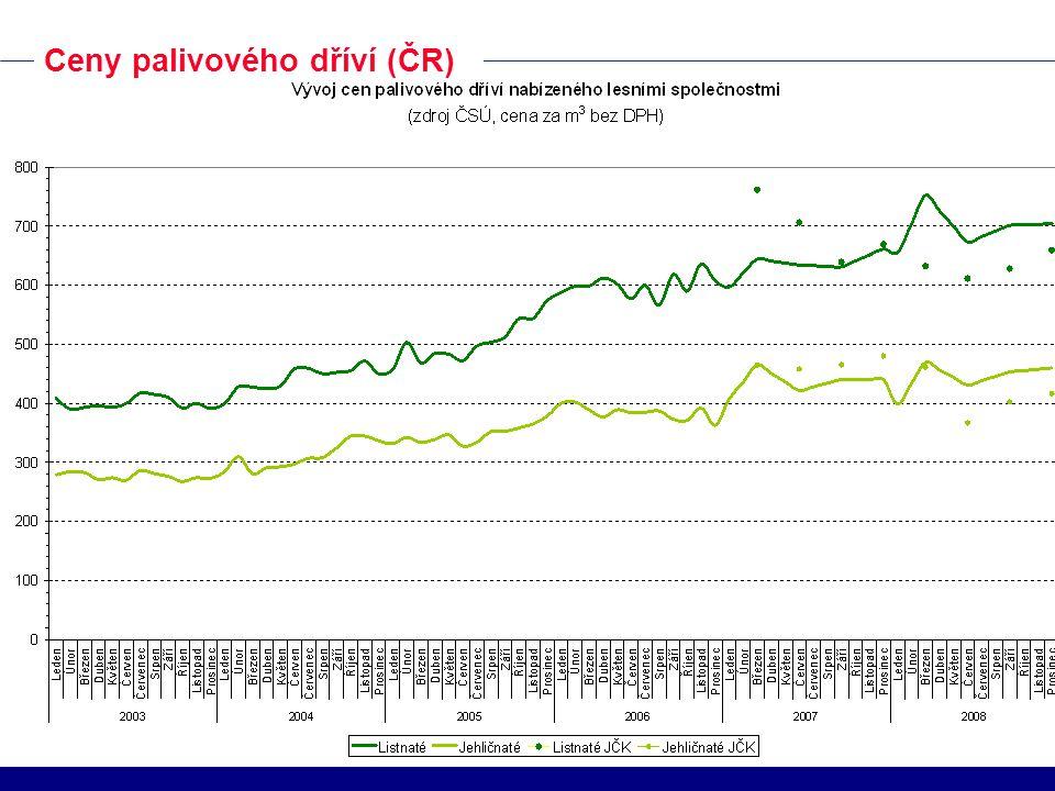 Ceny palivového dříví (ČR)