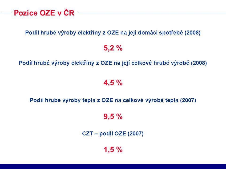 Pozice OZE v ČR Podíl hrubé výroby elektřiny z OZE na její domácí spotřebě (2008) 5,2 %