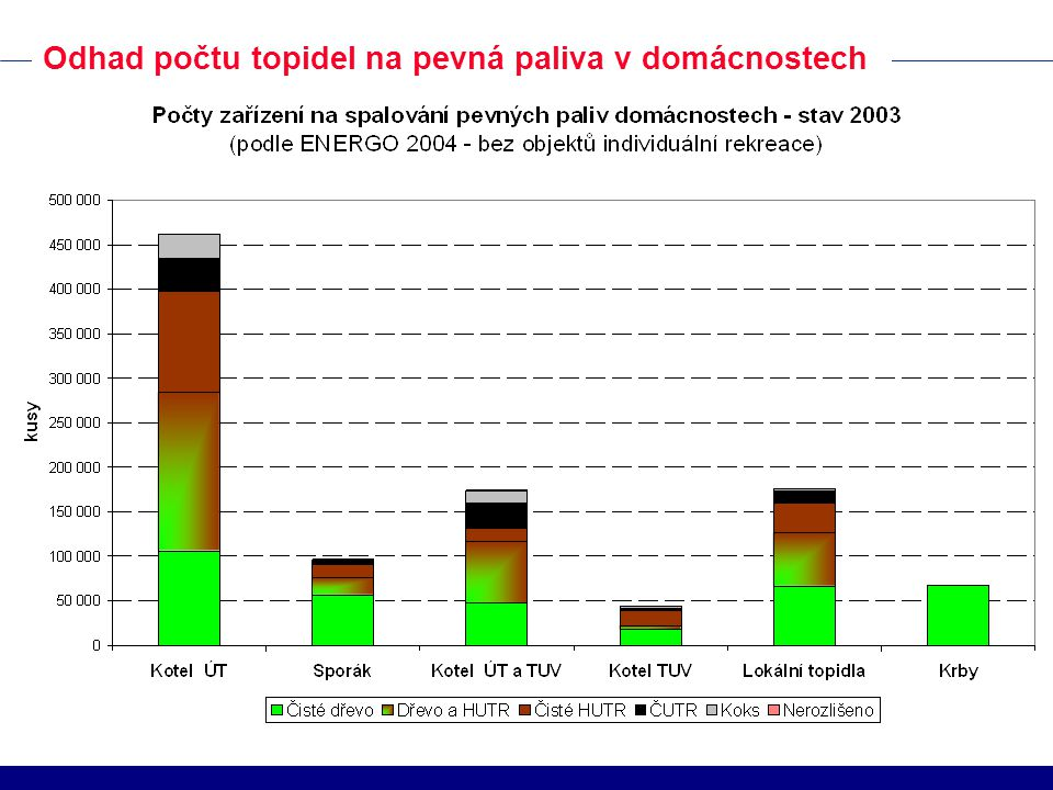 Odhad počtu topidel na pevná paliva v domácnostech
