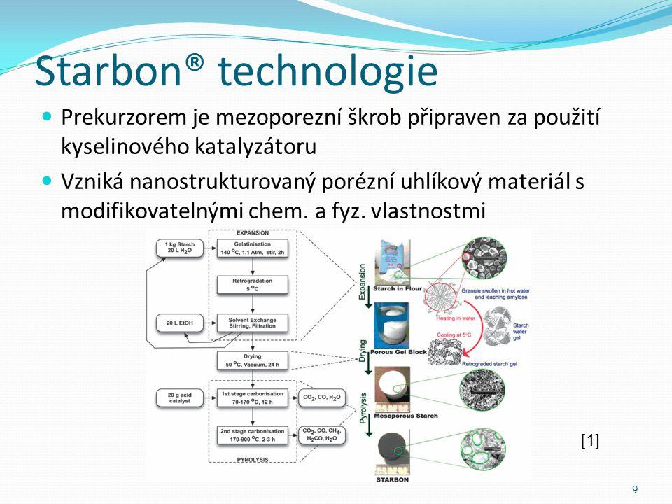 Starbon® technologie Prekurzorem je mezoporezní škrob připraven za použití kyselinového katalyzátoru.